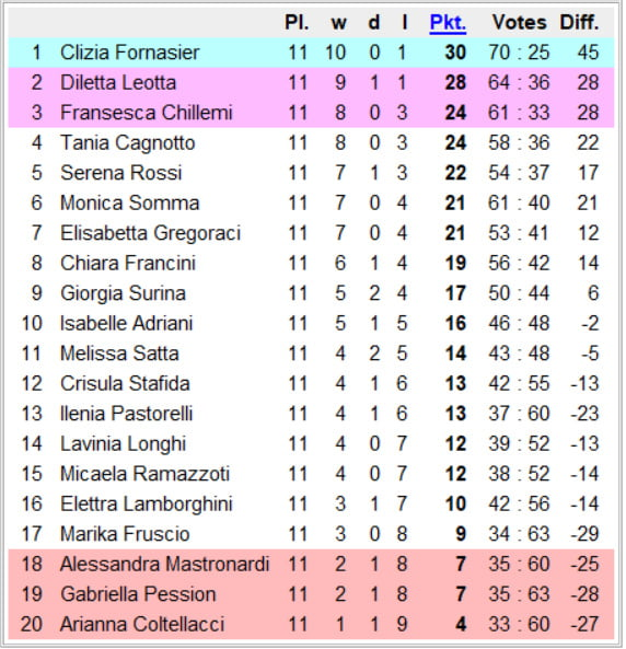 National Chicks Championship - Italy 2nd Division- 12th day